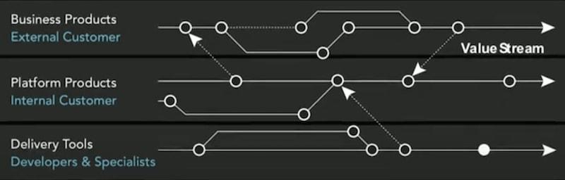 Value Stream Network detail