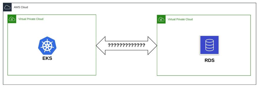 Problem visualised