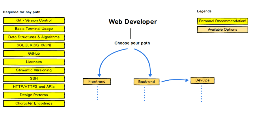 The Complete Web Developer (Frontend + Backend) RoadMap