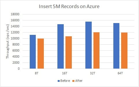 azureinsertperformance