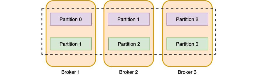 Topic replication