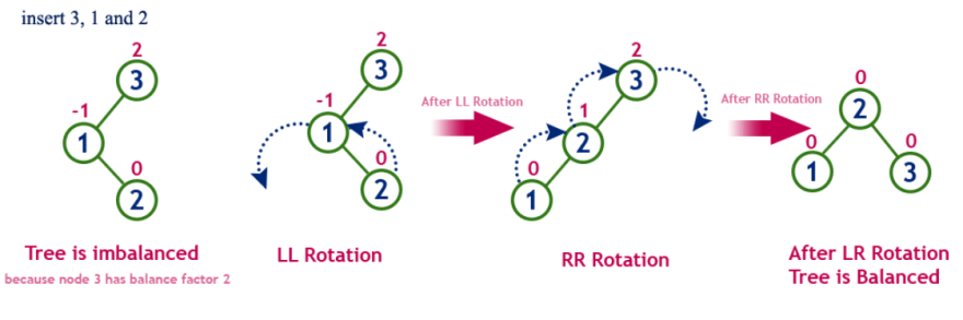 left Right rotation example