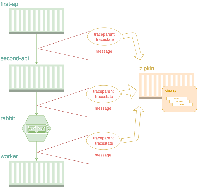 Distributed Trace