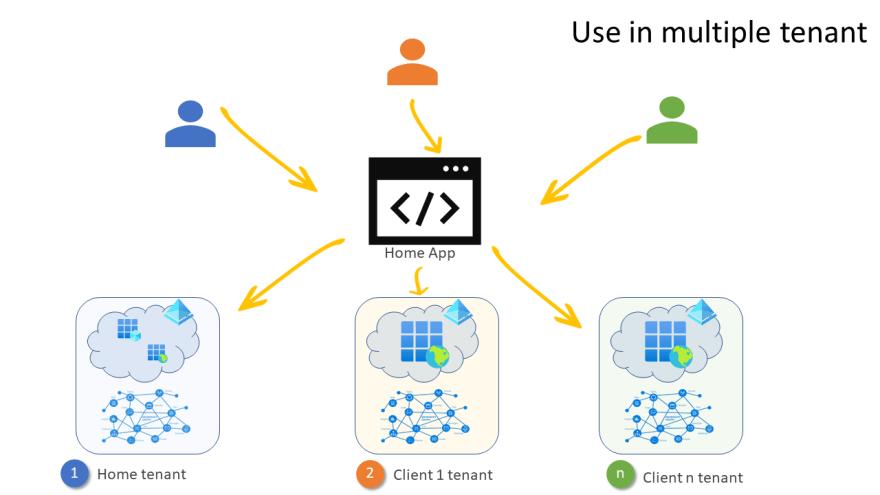 Multi-tenancy in apps