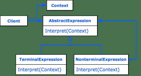 Design Pattern Interpreter