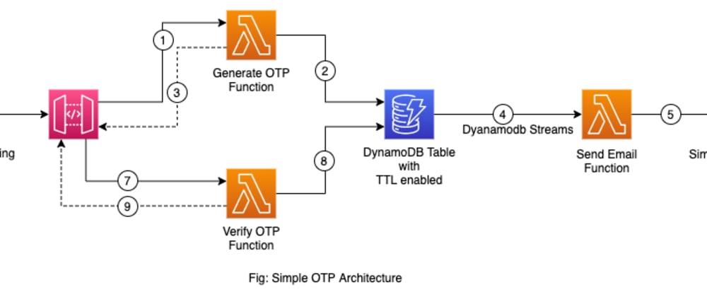 Cover image for Create a simple OTP system with AWS Serverless