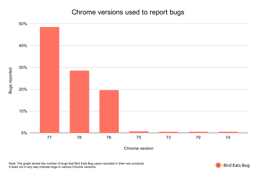Bugs reported by Chrome version