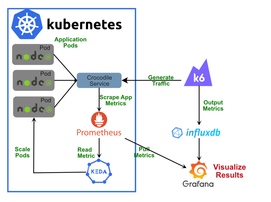 Diagram of Kubernetes horizontal pod autoscaling