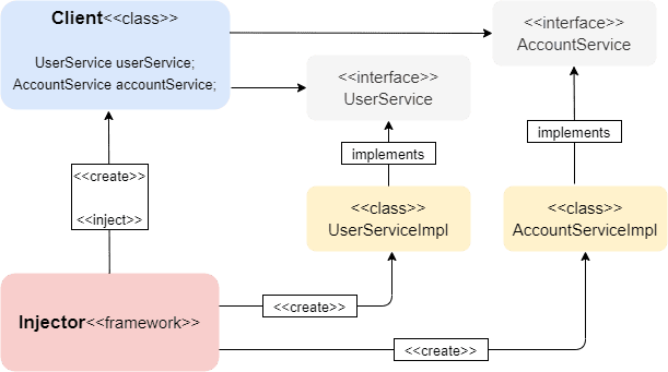 Class diagram of dependency injection design pattern
