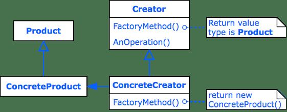 Design Pattern Factory Method