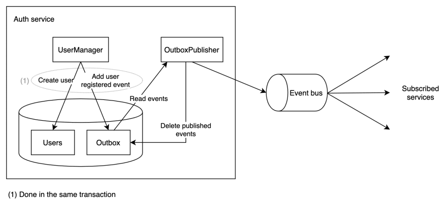 [transactional outbox pattern](https://dev-to-uploads.s3.amazonaws.com/i/hxygpb6k2wn3ocgkalmg.png)