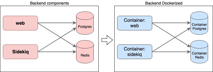 Internals of the backend component and how we are going to dockerize it