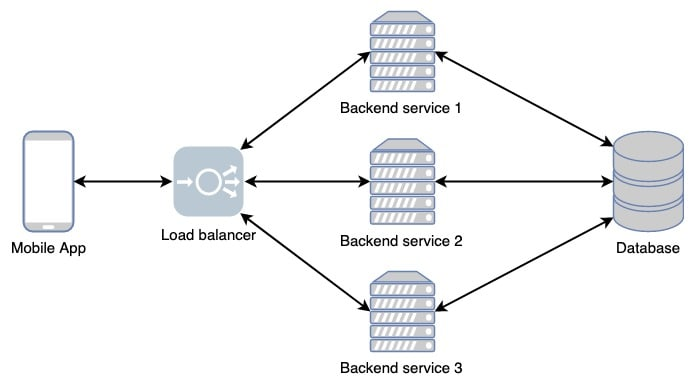 Architecture with multiple backend instances