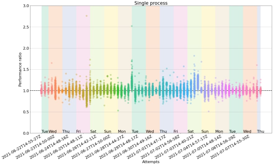 Reliability of benchmarks in GitHub Actions, single pass. With a single process, the y-spread is significantly wider. Some data points can be observed even beyond a ratio of 2.5, and the overall visual spread is larger; i.e. the clouds are taller than in the ideal case of having a small, contained cloud at 1.0. This 2D plot shows a 16-day timeseries in the X axis. Each data point in the X axis corresponds to a cloud of 75 measurements (one per benchmark test). The y-axis spread of each cloud corresponds to the performance ratio. Ideal measurements would have a performance ratio of 1.0, since both runs returned the exact same performance. In practice this does not happen.
