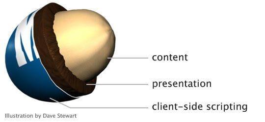 Peanut M&M Analogy For Progressive Enhancement