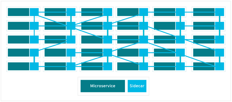 Elevando o nível de microsserviços com service meshes