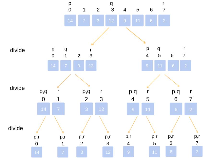 merge sort program in c using function
