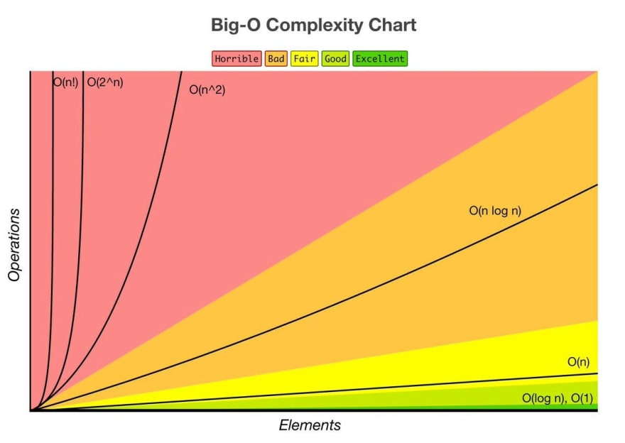 big-o-complexity-graph