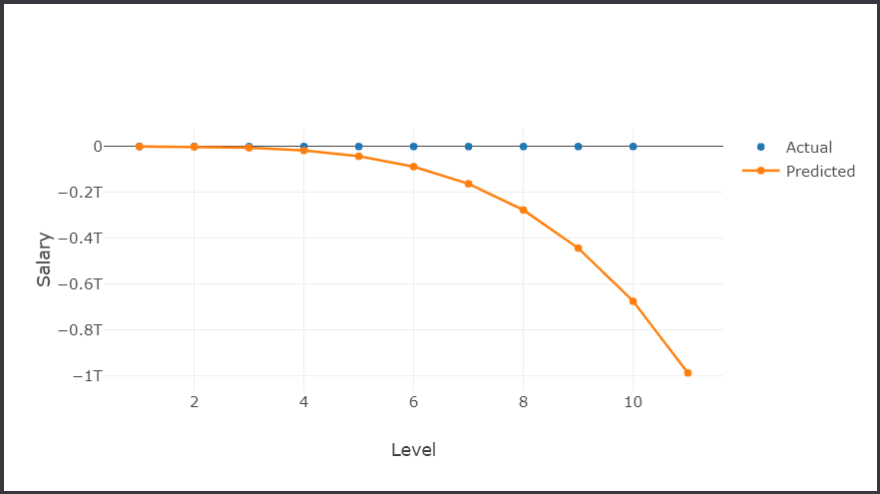 A chart where the SDCA regression curve goes off into the negative trillions.