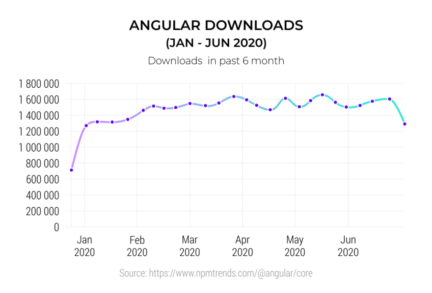 Angular-Downloads--Jan---Jun-2020