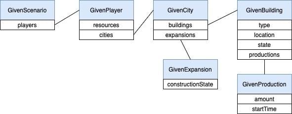 GivenScenario