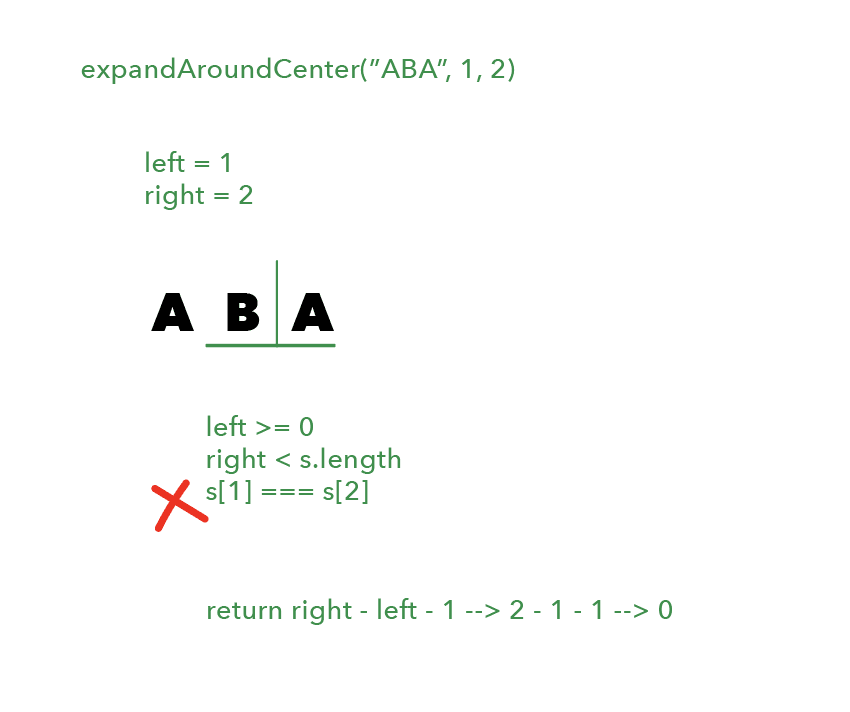 "First line is ""expandAroundCenter(""ABA"", 1, 2)"" in green. Beneath that is ""left = 1"" and ""right = 2"". Then the string ""ABA"", with a green vertical line between the ""B"" and second ""A"", and a green horizontal line beneath ""B"" and ""A"". Beneath that is ""left >= 0; right < s.length; s[1] === s[2]"", and a red ""X"" next to that last clause. Beneath that is ""return right - left - 1 --> 2 - 1 - 1 --> 0""."
