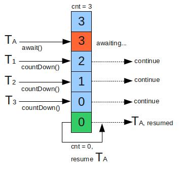 CountDownLatch threads explanation