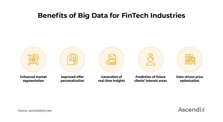 Benefits of Big Data for FinTech Industries