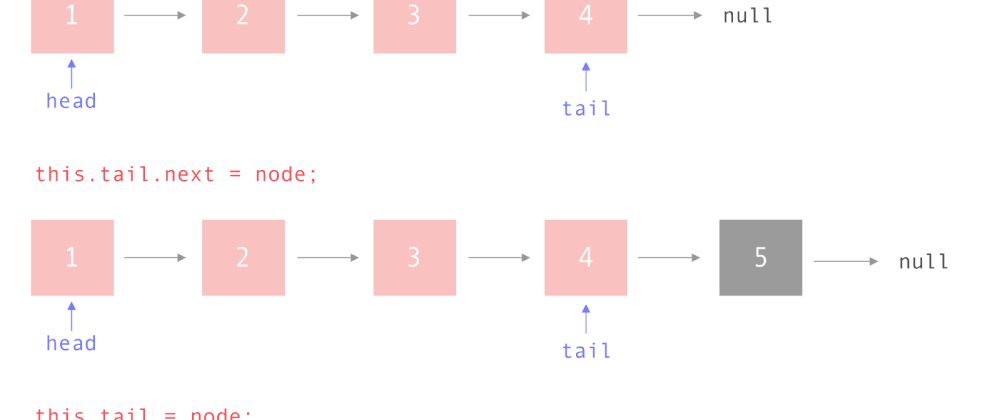 Cover image for Creating Linked Lists With JavaScript