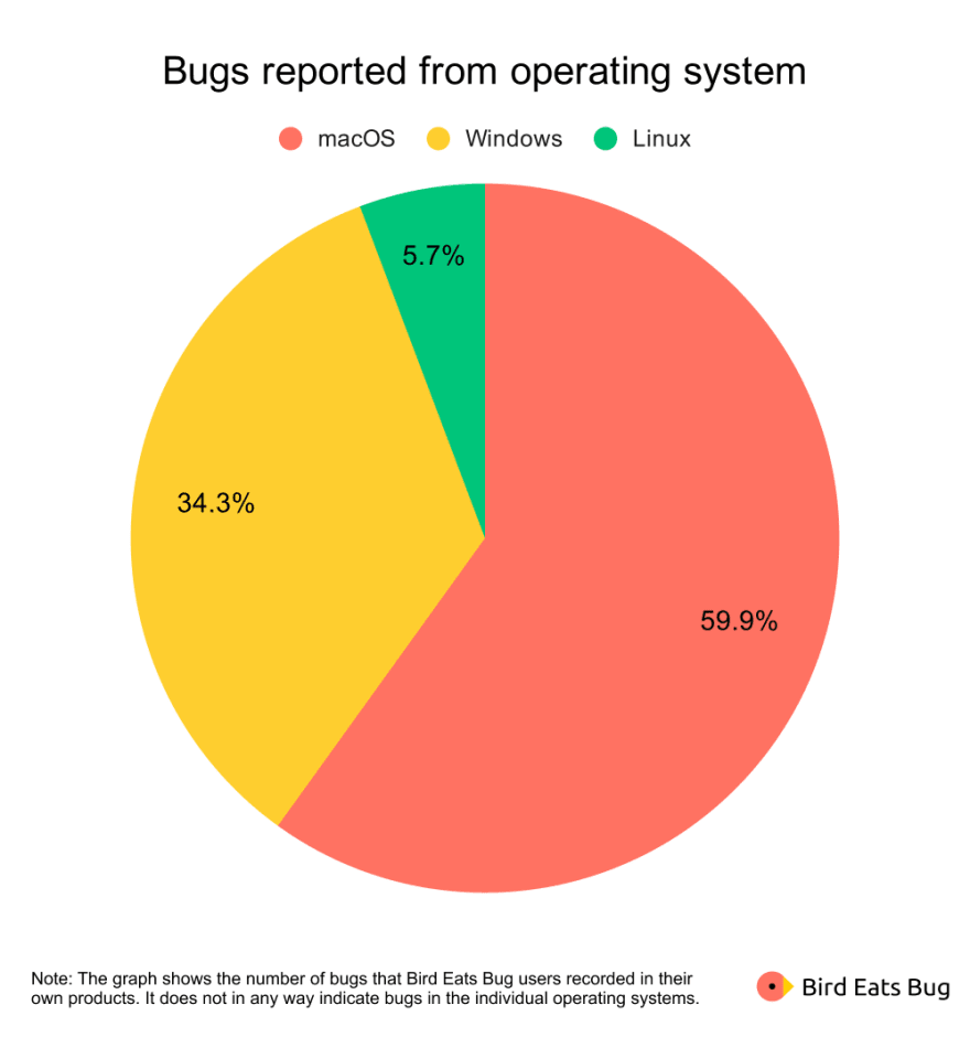 Bugs reported from operating system