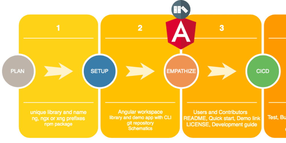 Top 5 things to consider when creating an Angular library