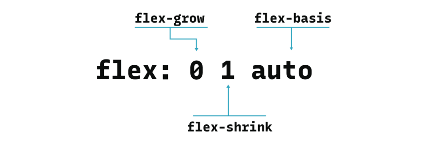 Flex shorthand property can take 3 arguments. First is the value of flex-grow, second is for flex-shrink and third is for flex-basis.