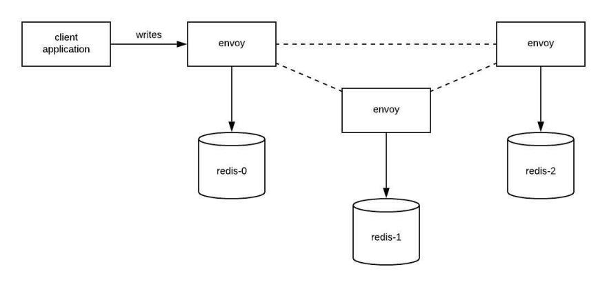 envoy diagram