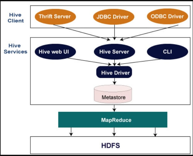 A simplified architecture diagram of Hive