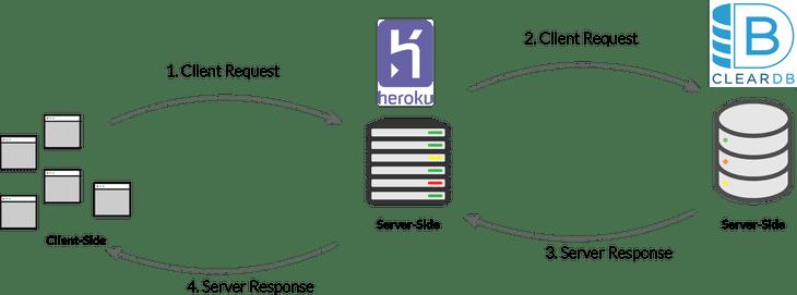 herokucleardb.png