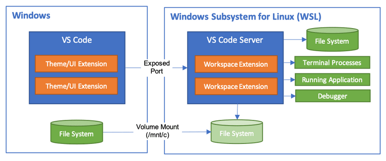 VS Code Server