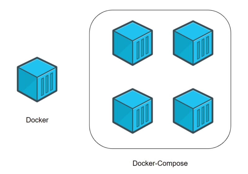 Docker (individual container) VS Docker-Compose (several containers)