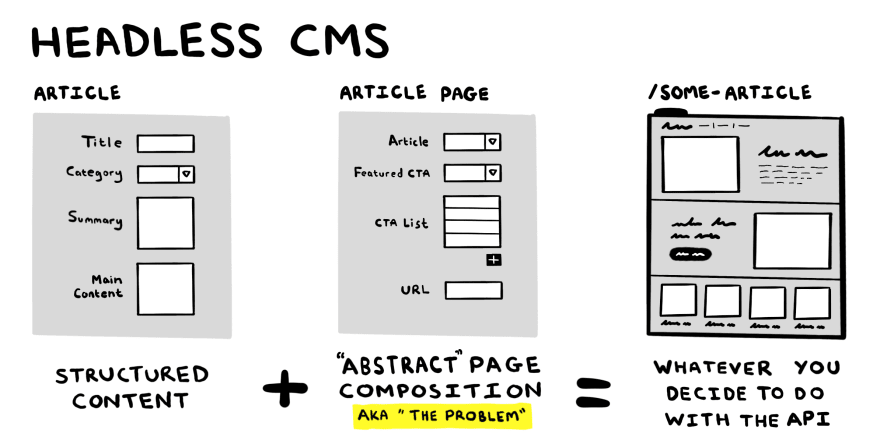 Image shows how a headless CMS doesn't provide visual page composition but rather uses fields so editors can build pages by making content relationships