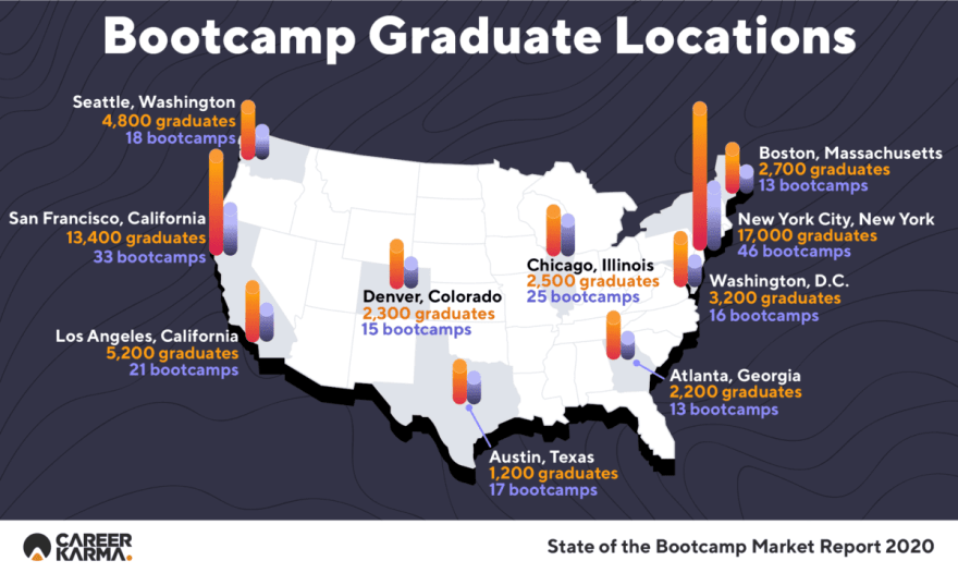 Graduate Location Infographic