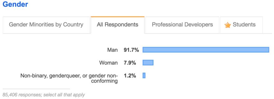 gender makeup