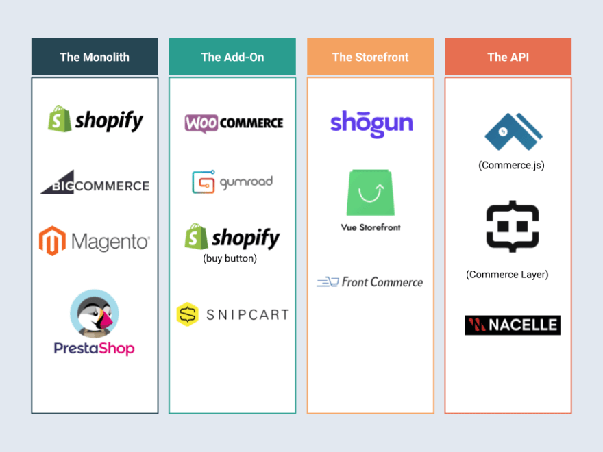 Types of headless e-commerce platforms with examples
