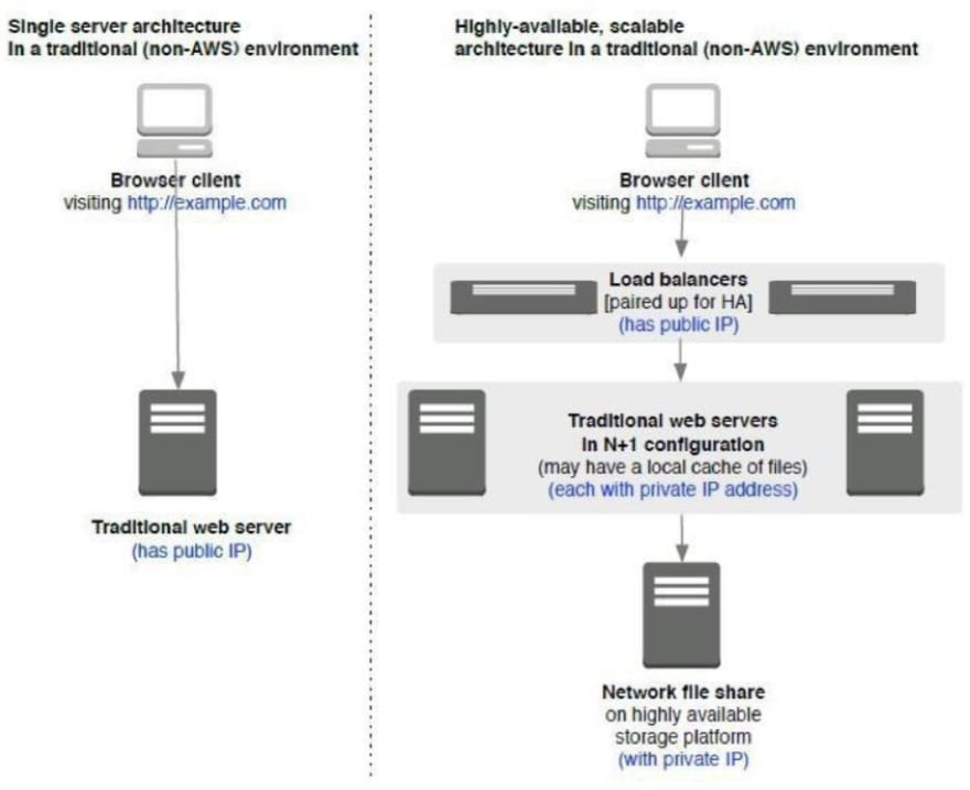 Basic architecture of a traditional hosting environment