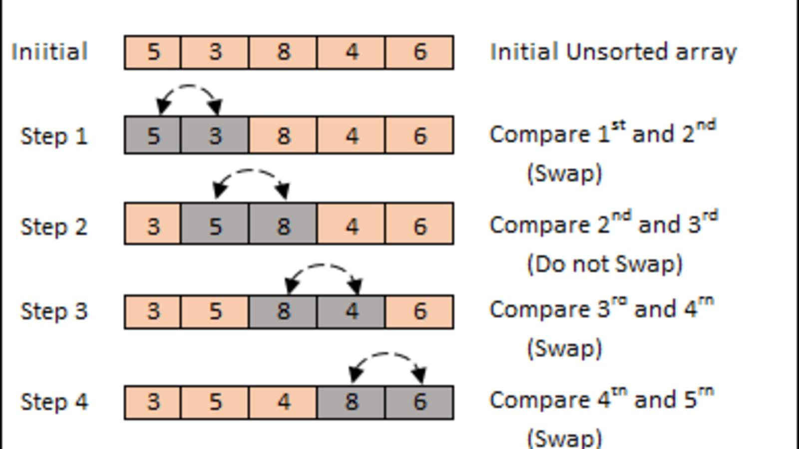 Bubble sort - DEV Community