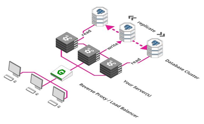 Escalando o banco de dados