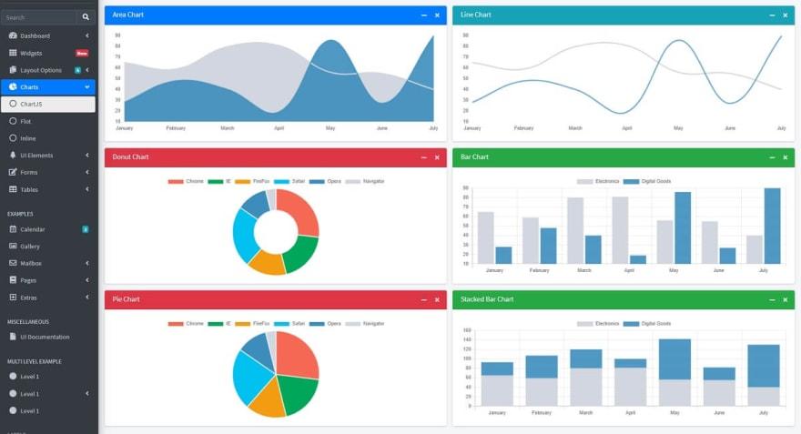 AdminLTE - Open-source Django Dashboard Charts Page.