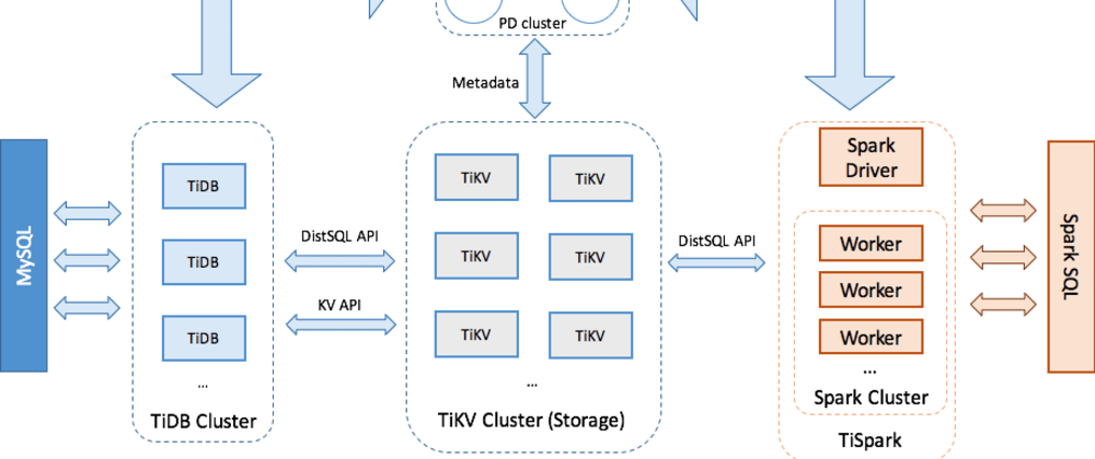 Cover image for TiDB on KubeSphere: How to Use Cloud-Native Distributed Database on Kubernetes