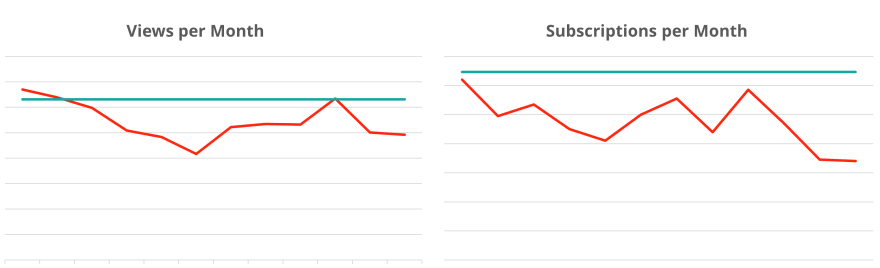 Two line charts showing trends over time. On the left, Views per Month steadily declining and then rising. On the right, Subscriptions per Month on a wavering rise/fall pattern with an overall downward trend.