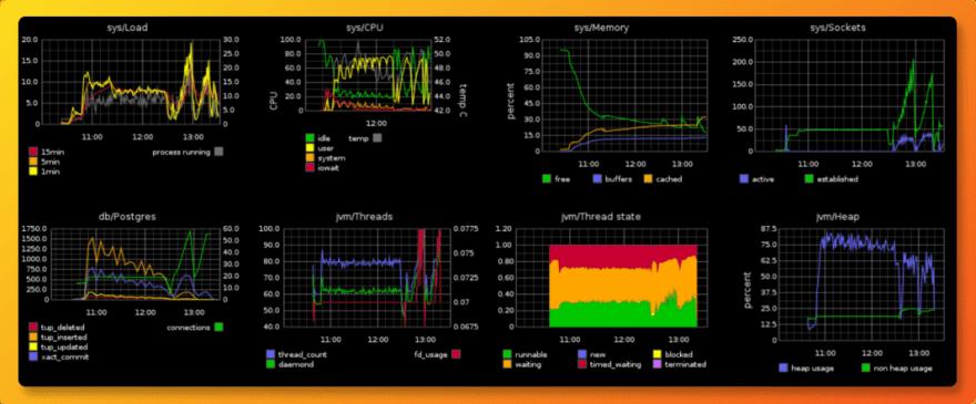 Graphite APM tool dashboard