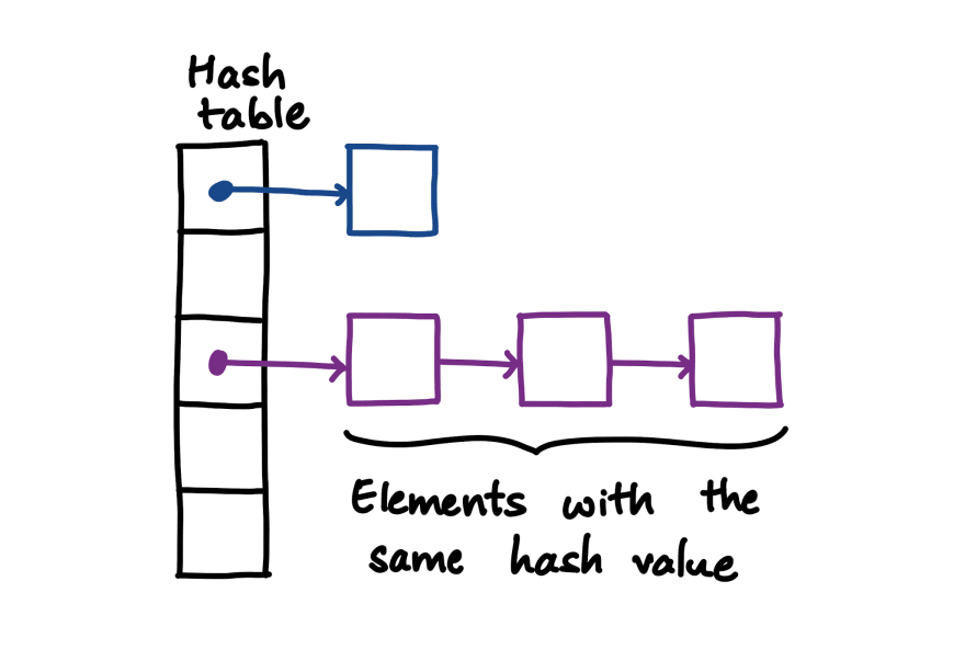 A hash table with elements having the same hash value chained in a linked list