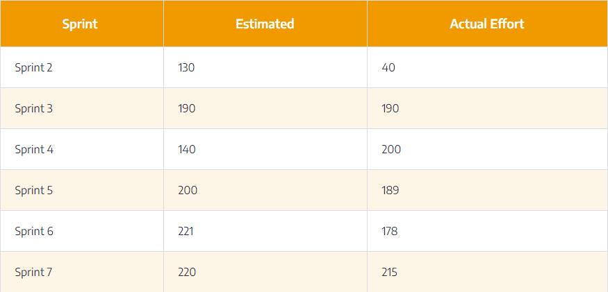 effort-estimation-variance-table1